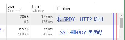 HTTP对比SPDY